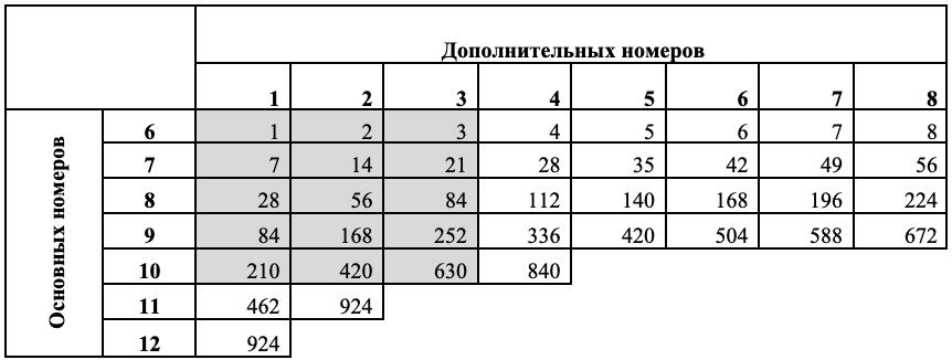 Статистика и частота чисел | vikinglotto