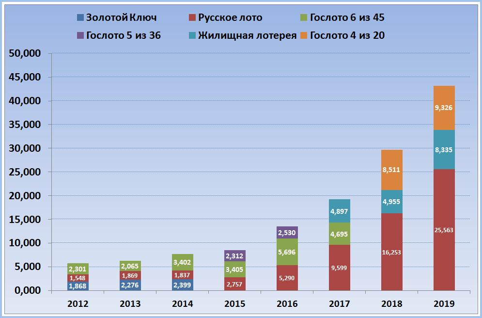 Доступны ли для россиян лотерейные билеты? - timelottery