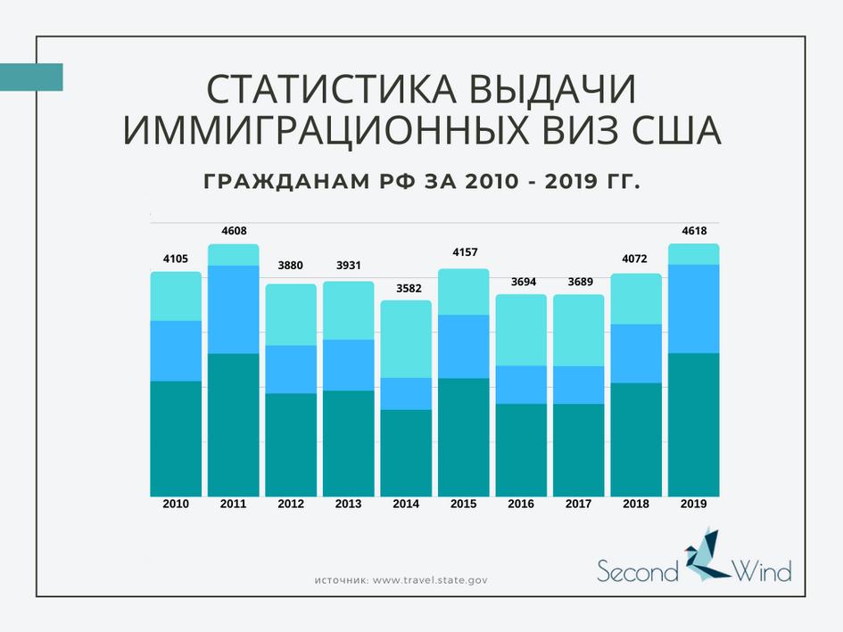 Грин-карта в сша: какие права дает и как ее оформить в 2020-2021 году | bankstoday