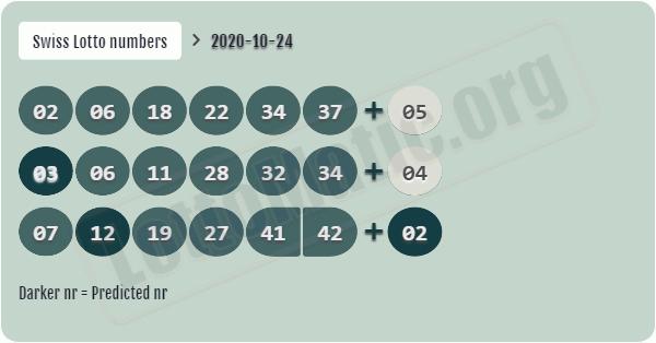 Gioca a oz lotto online: confronto dei prezzi su lotto.eu