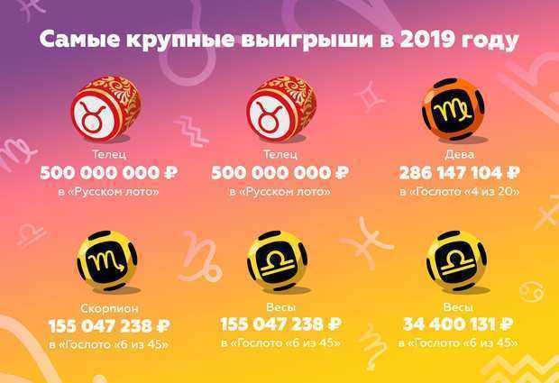 Как выиграть в столото секреты от везунчиков и математиков | misterrich.ru