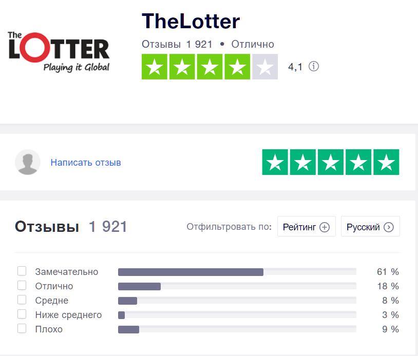 Состояние сайта thelotter.com