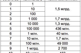 131000000000 долларов сша в рублях