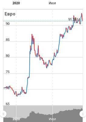 Курс евро цб рф на сегодня и завтра - перевести евро в рубли онлайн по официальный курсу цб на заданную дату, динамика, график