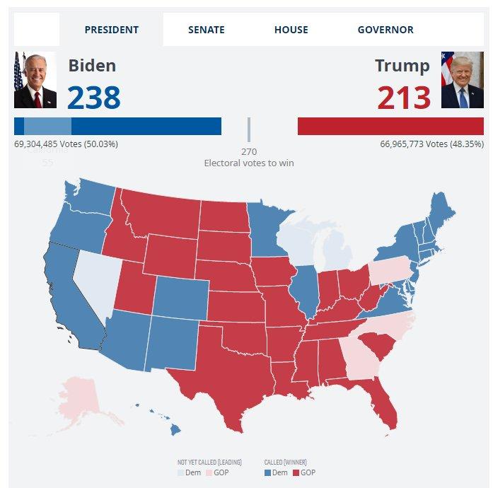 Трамп лидирует на выборах в сша, опережая байдена в большинстве ключевых штатов