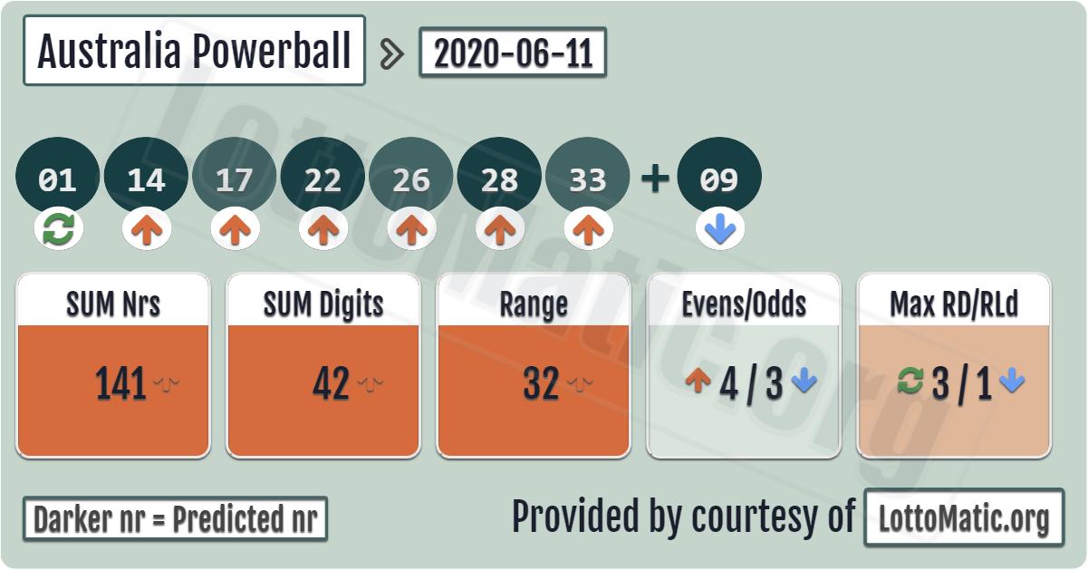 Nebraska (ne) powerball results and winning numbers