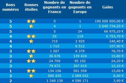 Résultat euromillions : tirage du vendredi 27 septembre 2019