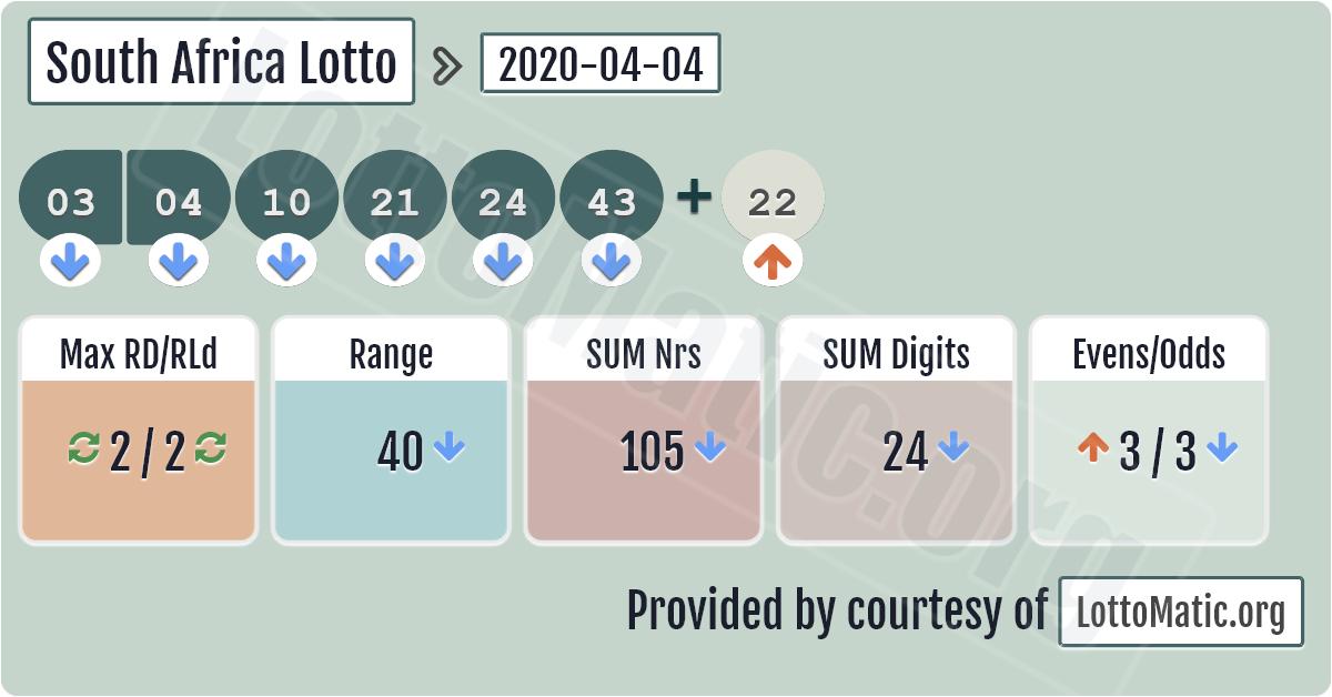 Lotería de sudáfrica   comprobar resultados, bote, estadisticas & posibilidades