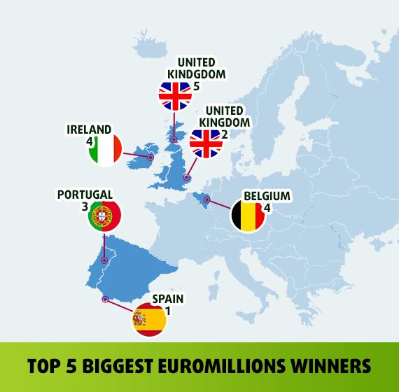 Biggest euromillions jackpot winners