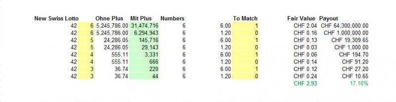 Gioca al lotto svedese online: confronto dei prezzi su lotto.eu